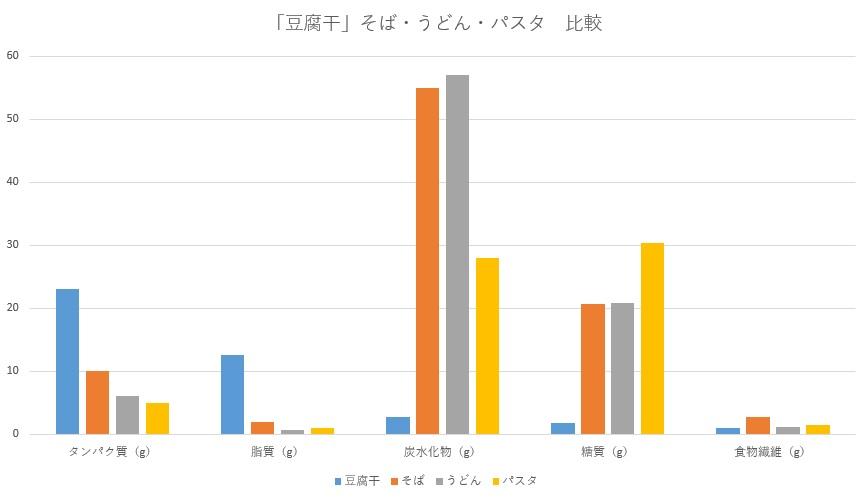 「豆腐干」そば・うどん・パスタ成分比較表