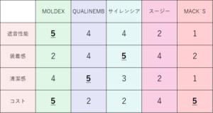 5つの耳栓比較表